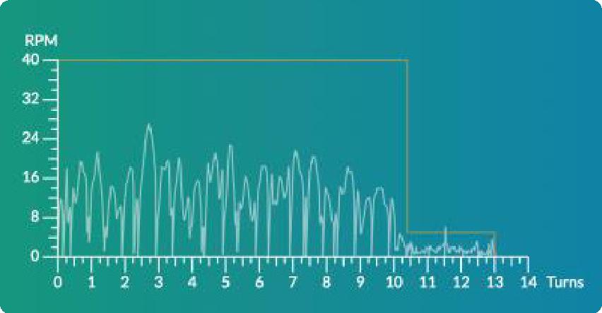 SV Chart 2