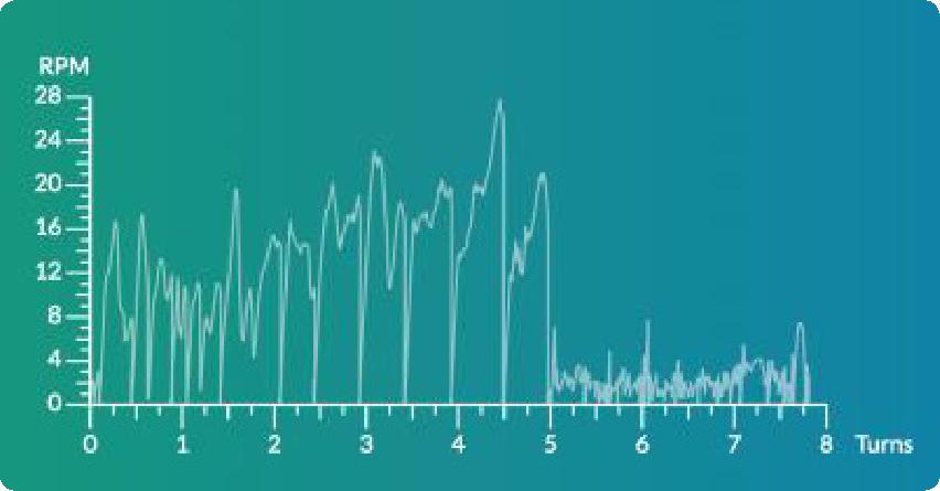 SV Chart 3